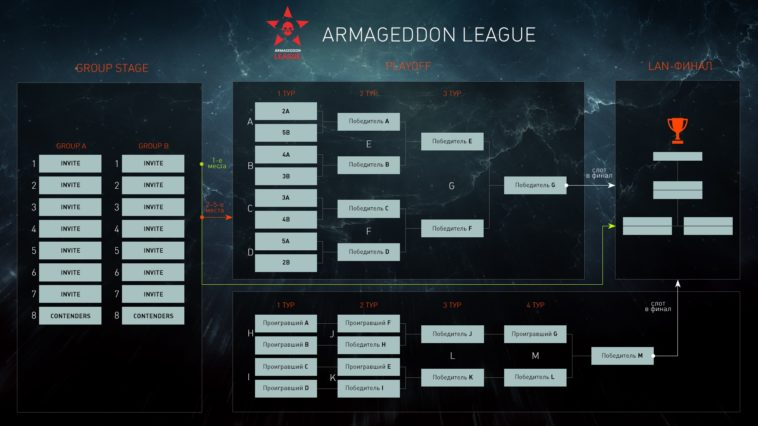 Схема проведения турнира Armageddon League,